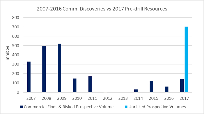 16 2WestwoodEnergy Commercial Discoveries vs 2017 Pre drill Resources