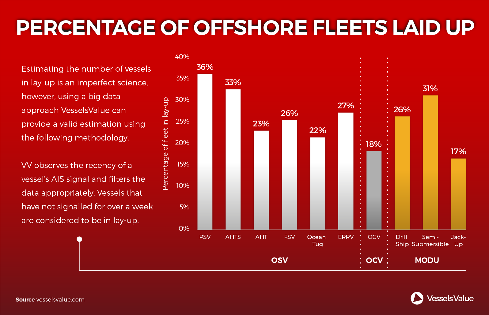 15Percentage of Offshore Fleets Laid Up