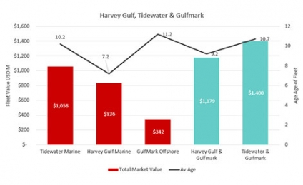 Harvey Gulf Offer Their $836 Million Fleet for Merger with GulfMark