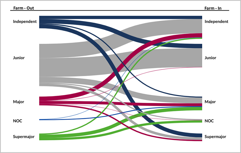 2 Sankey diagram showing the net exploration farm out by deal flow during 2018