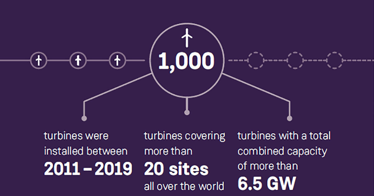 Siemens Gamesa Installs Its 1000th Offshore Wind Turbine