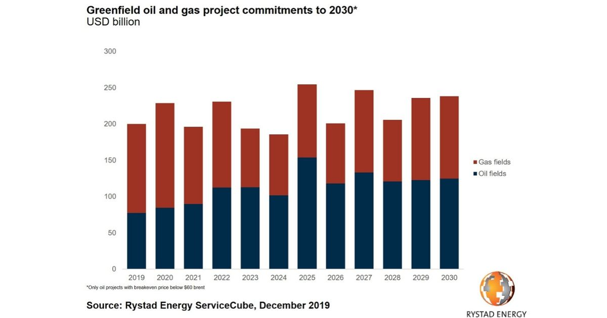 Energy Projects with Break-Even Above $60  Risk Being Priced Out