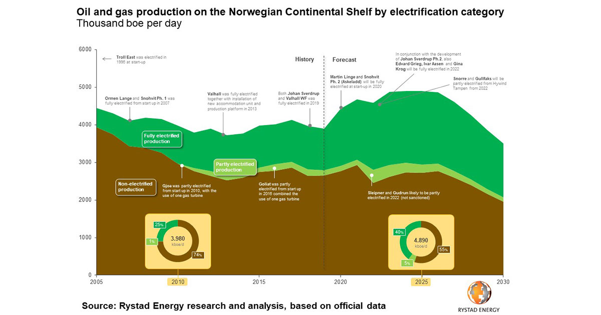 40% of Norway's Offshore Production Electrified by 2025