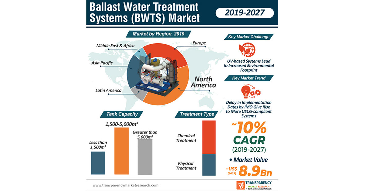 Ballast Water Treatment Systems Market Report
