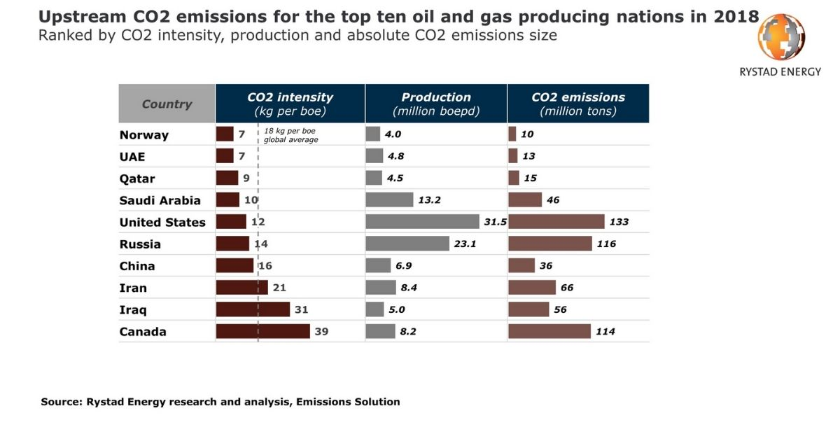 US Tops Upstream Oil & Gas CO2 Emitters List