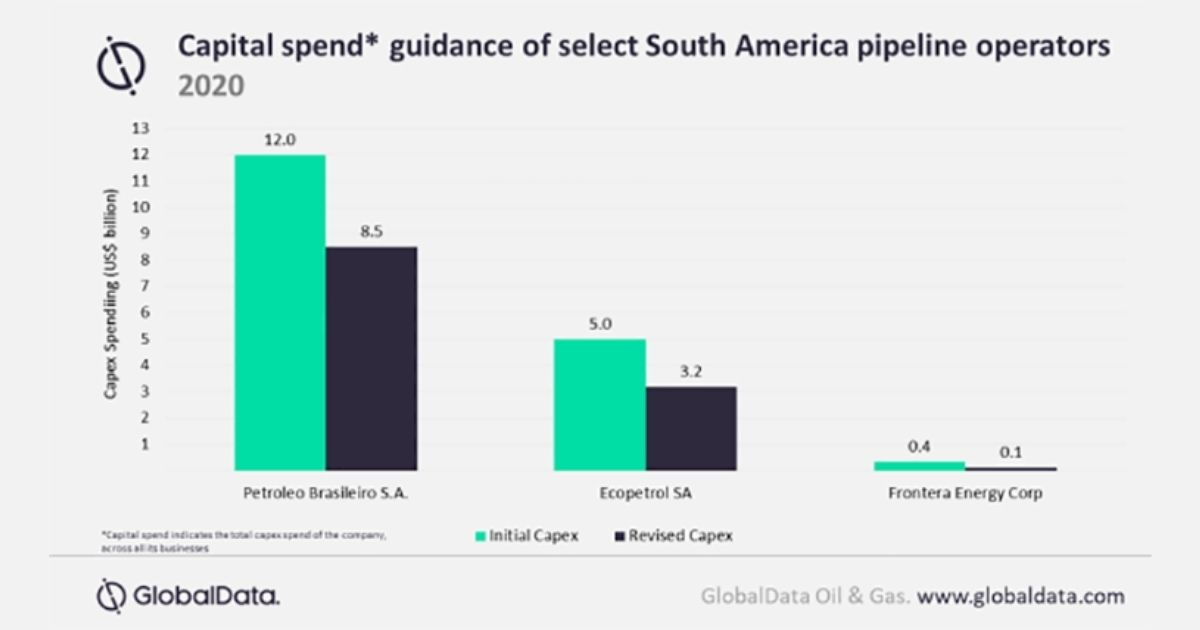 Productivity Decline of South American Oil and Gas Pipeline Due to COVID-19