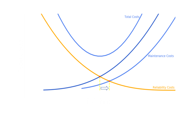 3 Costs Reliability graph