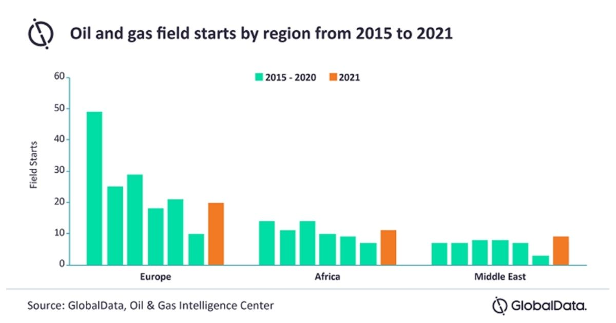 A More Promising Year for Upstream Oil and Gas Across EMEA