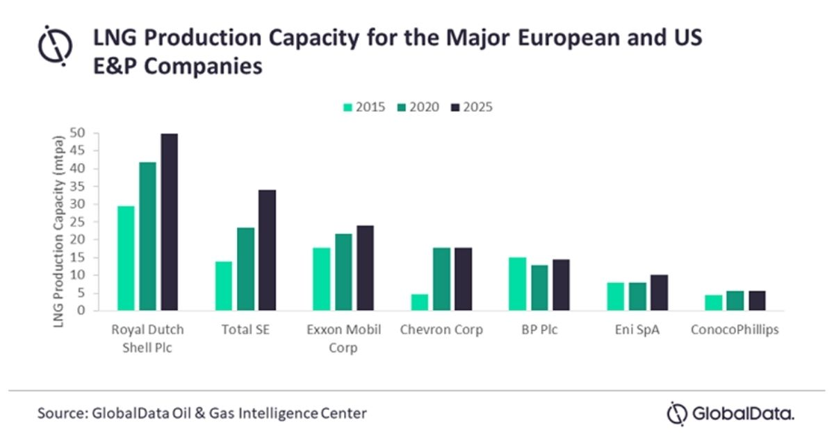 European Majors have Stronger LNG Growth Potential than US Peers