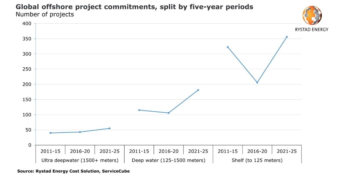 Offshore Project Commitments in 2021-25 to be Worth More Than $480 Billion