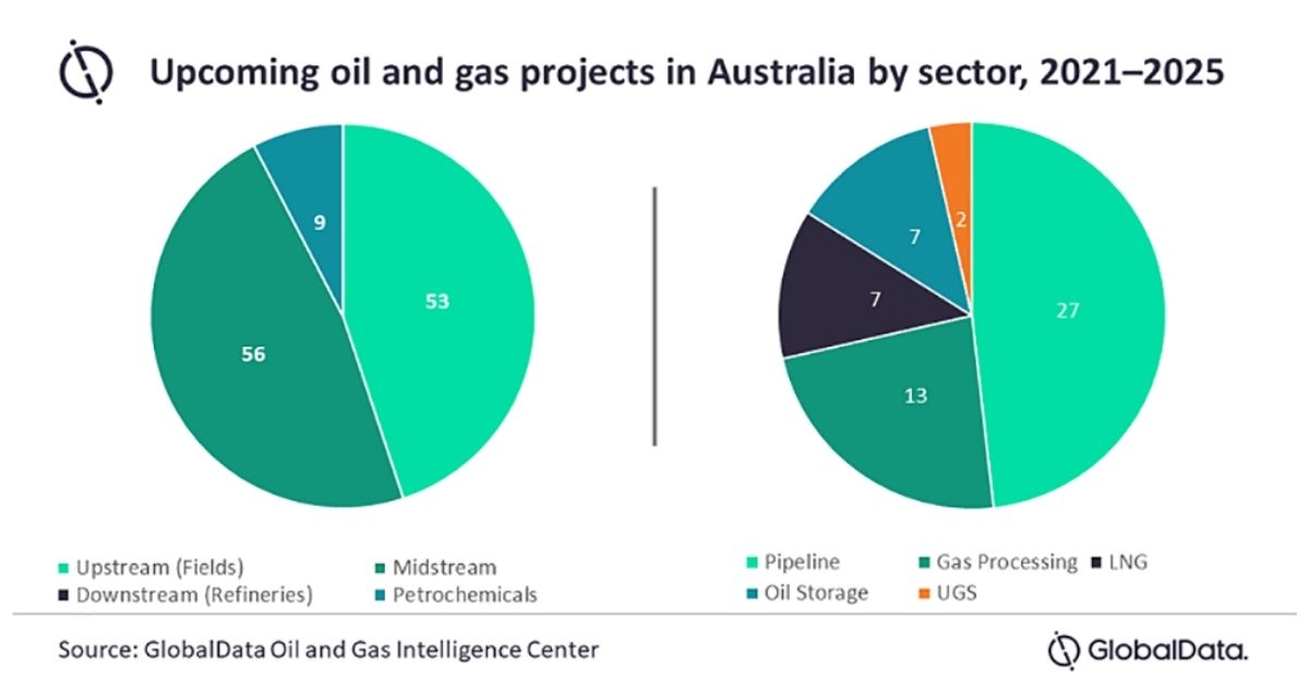 Australia Likely to Witness 118 Oil & Gas Projects by 2025