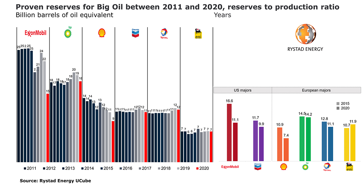Declining Proven Reserves Could Create Serious Challenges for 'Big Oil'
